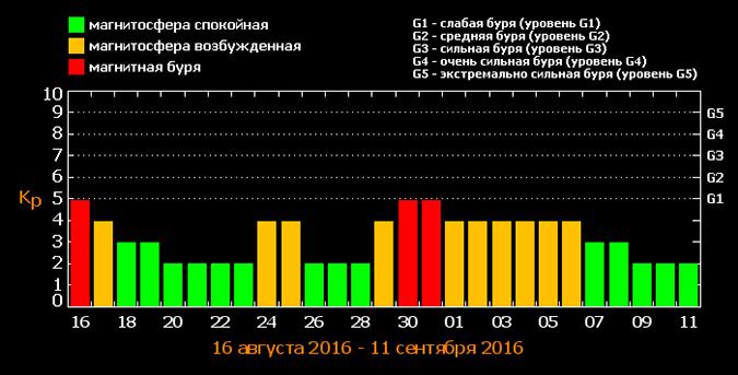 График магнитных бурь на август-сентябрь 2016